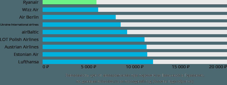 Динамика цен в зависимости от авиакомпании, совершающей перелёт из Вильнюса в Германию