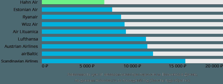 Динамика цен в зависимости от авиакомпании, совершающей перелет из Вильнюса в Данию