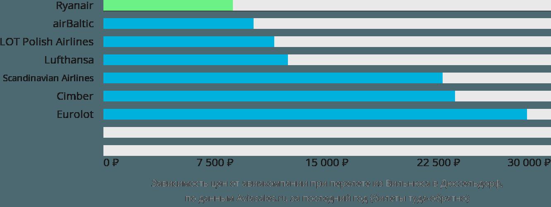 Динамика цен в зависимости от авиакомпании, совершающей перелет из Вильнюса в Дюссельдорф