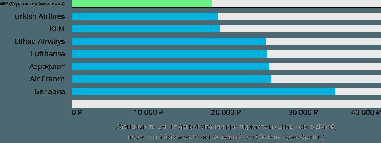 Динамика цен в зависимости от авиакомпании, совершающей перелет из Вильнюса в Дубай