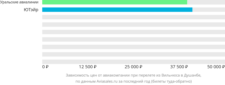 Динамика цен в зависимости от авиакомпании, совершающей перелет из Вильнюса в Душанбе