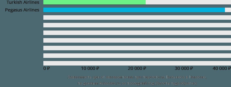 Динамика цен в зависимости от авиакомпании, совершающей перелет из Вильнюса в Никосию