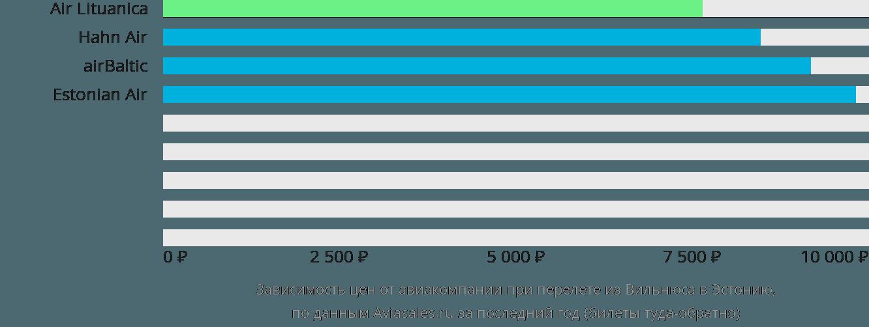 Динамика цен в зависимости от авиакомпании, совершающей перелет из Вильнюса в Эстонию