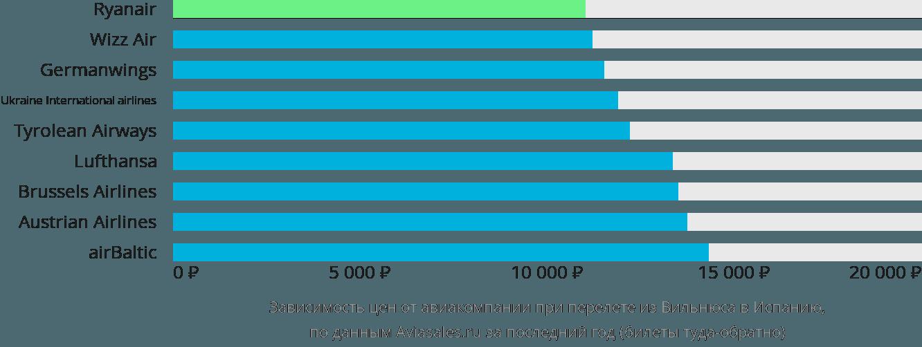 Динамика цен в зависимости от авиакомпании, совершающей перелет из Вильнюса в Испанию