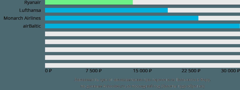Динамика цен в зависимости от авиакомпании, совершающей перелет из Вильнюса в Фару