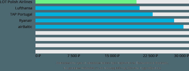 Динамика цен в зависимости от авиакомпании, совершающей перелет из Вильнюса в Фуншал