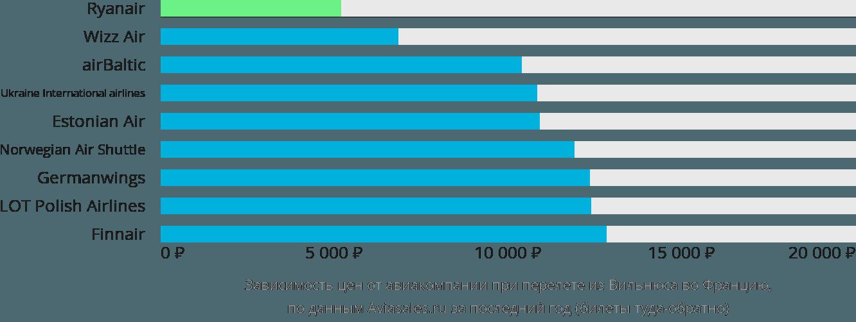 Динамика цен в зависимости от авиакомпании, совершающей перелет из Вильнюса во Францию