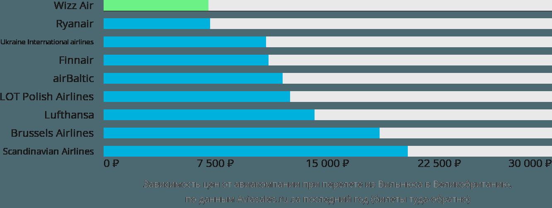 Динамика цен в зависимости от авиакомпании, совершающей перелет из Вильнюса в Великобританию