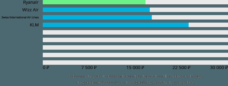 Динамика цен в зависимости от авиакомпании, совершающей перелет из Вильнюса на Ибицу