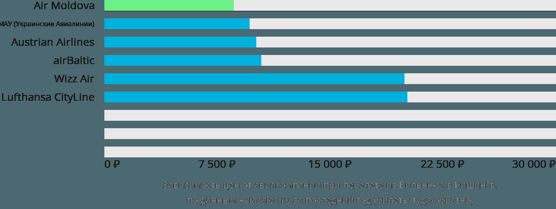 Динамика цен в зависимости от авиакомпании, совершающей перелет из Вильнюса в Кишинёв