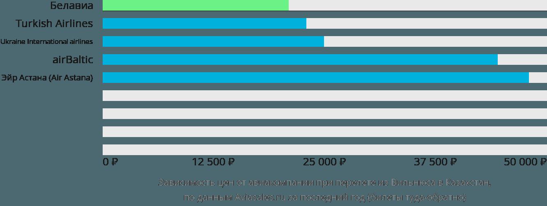 Динамика цен в зависимости от авиакомпании, совершающей перелет из Вильнюса в Казахстан