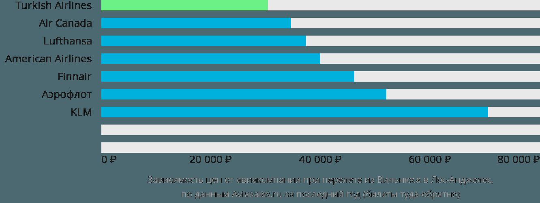 Динамика цен в зависимости от авиакомпании, совершающей перелет из Вильнюса в Лос-Анджелес