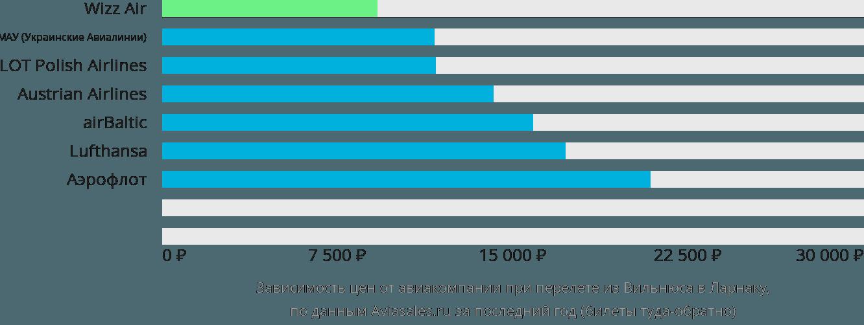 Динамика цен в зависимости от авиакомпании, совершающей перелет из Вильнюса в Ларнаку