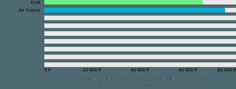 Динамика цен в зависимости от авиакомпании, совершающей перелет из Вильнюса в Лиму