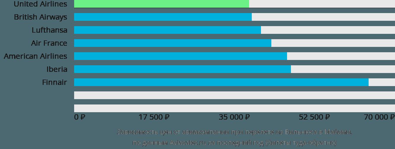 Динамика цен в зависимости от авиакомпании, совершающей перелет из Вильнюса в Майами
