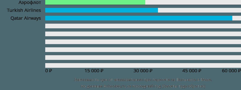 Динамика цен в зависимости от авиакомпании, совершающей перелет из Вильнюса в Мале