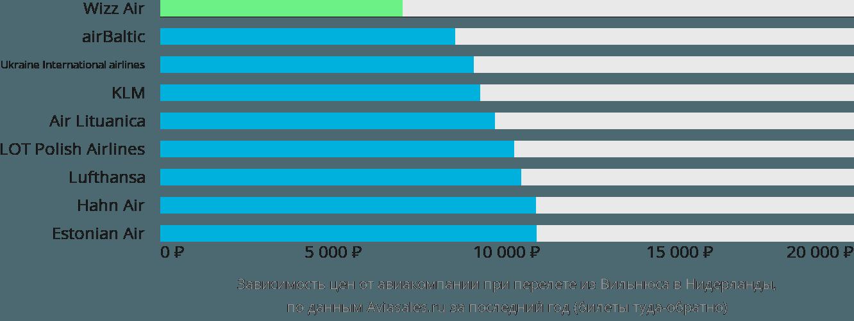 Динамика цен в зависимости от авиакомпании, совершающей перелет из Вильнюса в Нидерланды