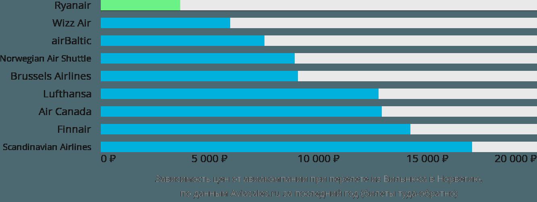 Динамика цен в зависимости от авиакомпании, совершающей перелет из Вильнюса в Норвегию