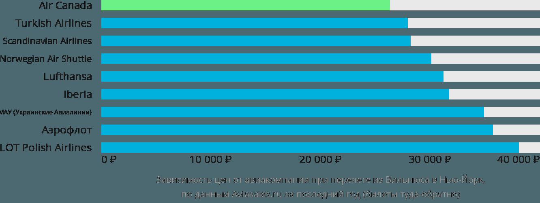 Динамика цен в зависимости от авиакомпании, совершающей перелет из Вильнюса в Нью-Йорк