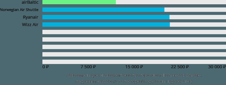 Динамика цен в зависимости от авиакомпании, совершающей перелет из Вильнюса в Ольбию