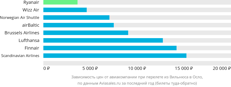 Динамика цен в зависимости от авиакомпании, совершающей перелет из Вильнюса в Осло