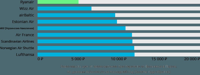 Динамика цен в зависимости от авиакомпании, совершающей перелет из Вильнюса в Париж