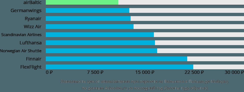 Динамика цен в зависимости от авиакомпании, совершающей перелет из Вильнюса в Пальма-де-Мальорку