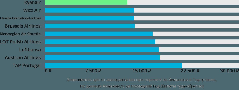 Динамика цен в зависимости от авиакомпании, совершающей перелет из Вильнюса в Португалию