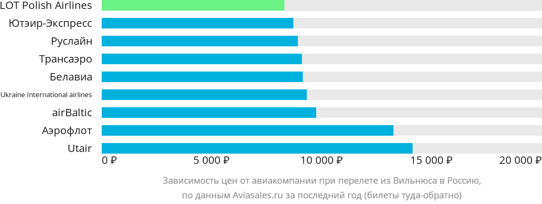 Динамика цен в зависимости от авиакомпании, совершающей перелёт из Вильнюса в Россию