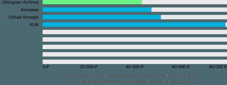 Динамика цен в зависимости от авиакомпании, совершающей перелет из Вильнюса на Маэ