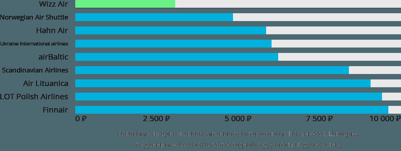 Динамика цен в зависимости от авиакомпании, совершающей перелет из Вильнюса в Швецию