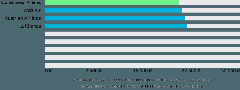 Динамика цен в зависимости от авиакомпании, совершающей перелет из Вильнюса в Сплит