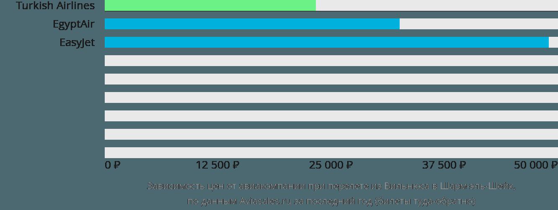 Динамика цен в зависимости от авиакомпании, совершающей перелет из Вильнюса в Шарм-эль-Шейх