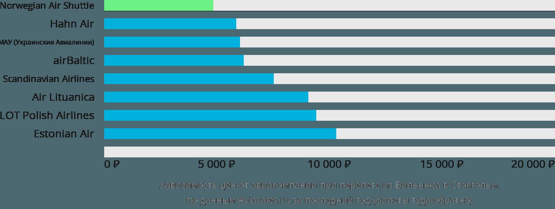 Динамика цен в зависимости от авиакомпании, совершающей перелет из Вильнюса в Стокгольм
