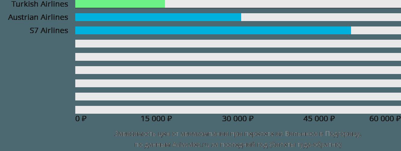 Динамика цен в зависимости от авиакомпании, совершающей перелет из Вильнюса в Подгорицу
