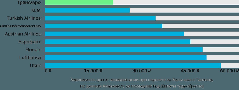 Динамика цен в зависимости от авиакомпании, совершающей перелёт из Вильнюса в Таиланд