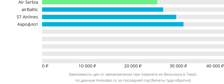 Динамика цен в зависимости от авиакомпании, совершающей перелет из Вильнюса в Тиват
