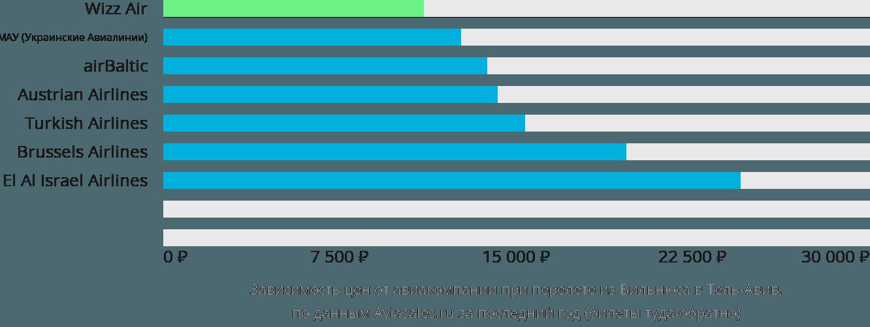 Динамика цен в зависимости от авиакомпании, совершающей перелет из Вильнюса в Тель-Авив