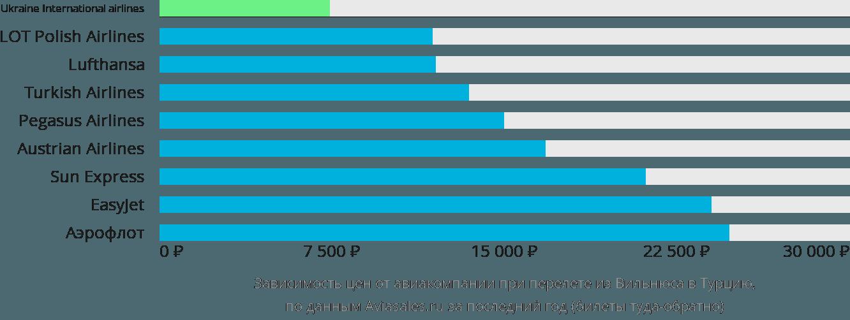 Динамика цен в зависимости от авиакомпании, совершающей перелёт из Вильнюса в Турцию
