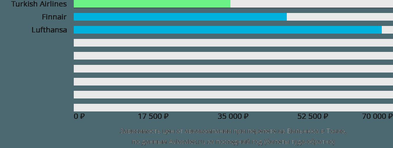 Динамика цен в зависимости от авиакомпании, совершающей перелет из Вильнюса в Токио