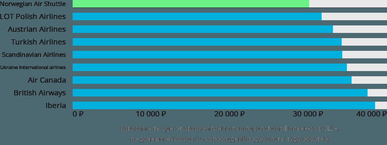 Динамика цен в зависимости от авиакомпании, совершающей перелёт из Вильнюса в США