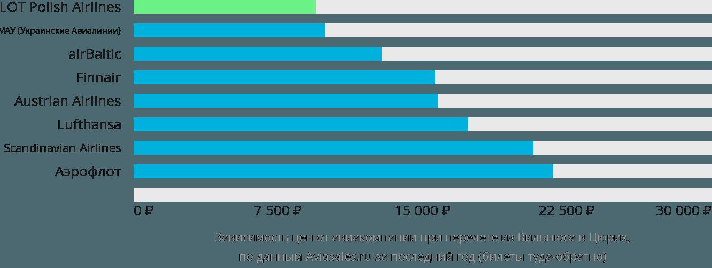 Динамика цен в зависимости от авиакомпании, совершающей перелет из Вильнюса в Цюрих
