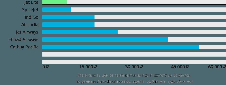 Динамика цен в зависимости от авиакомпании, совершающей перелет из Варанаси