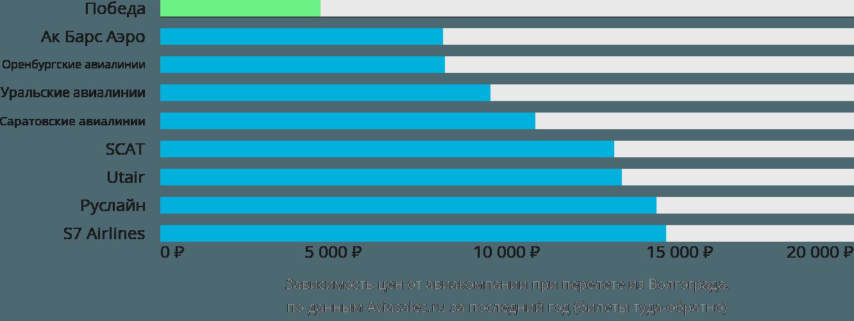 Динамика цен в зависимости от авиакомпании, совершающей перелет из Волгограда