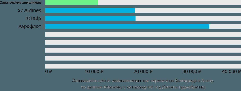 Динамика цен в зависимости от авиакомпании, совершающей перелет из Волгограда в Анапу