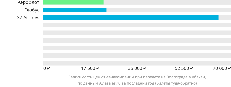 Динамика цен в зависимости от авиакомпании, совершающей перелет из Волгограда в Абакан