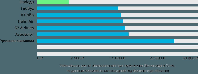Динамика цен в зависимости от авиакомпании, совершающей перелет из Волгограда в Сочи