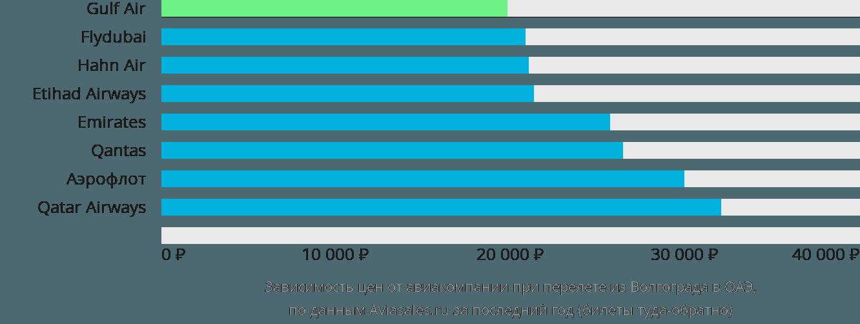Динамика цен в зависимости от авиакомпании, совершающей перелет из Волгограда в ОАЭ