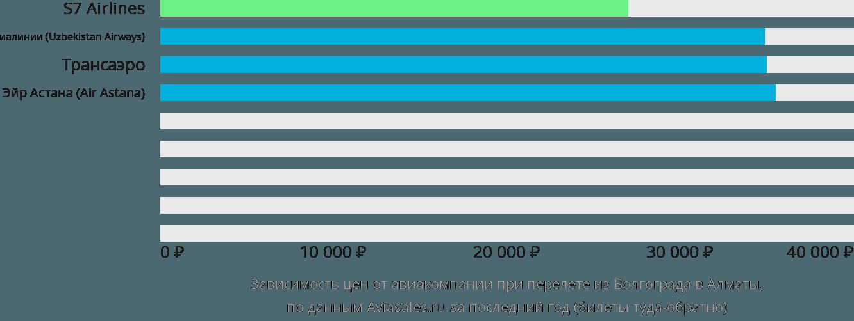 Динамика цен в зависимости от авиакомпании, совершающей перелет из Волгограда в Алматы