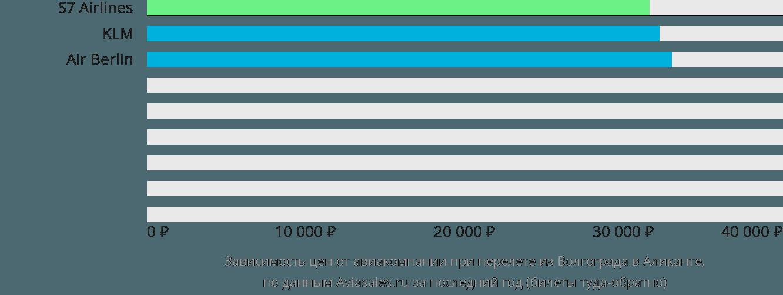 Динамика цен в зависимости от авиакомпании, совершающей перелет из Волгограда в Аликанте